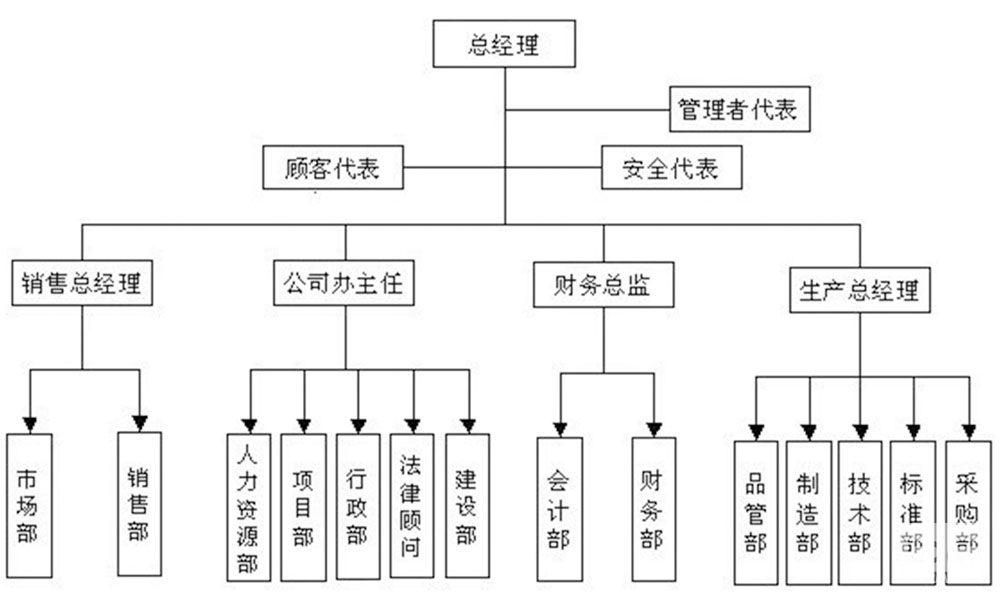 广州龙康组织架构