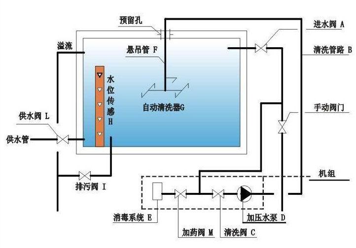 水箱自动清洗装置