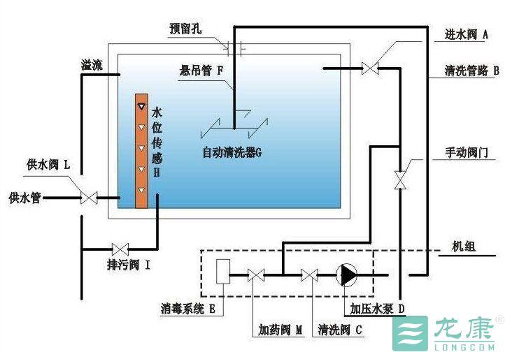 水位检测:装有水位传感器