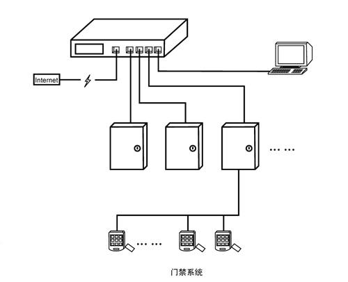 该电控系统由plc(可编程控制器),触摸屏,电磁锁,指示灯,蜂鸣报警器和